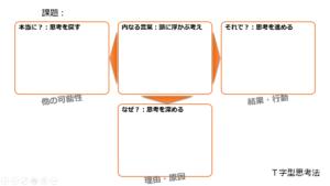 T字型思考法(書式)